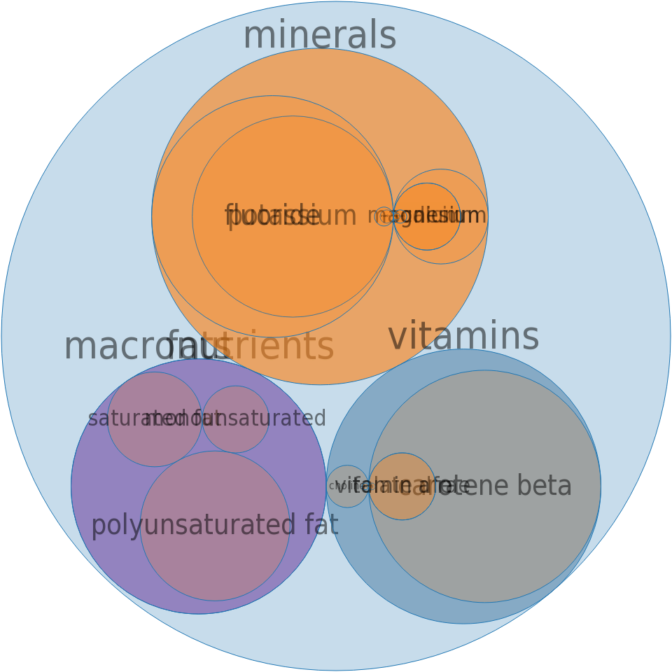Tea, herb, chamomile, brewed -all nutrients by relative proportion - including vitamins and minerals
