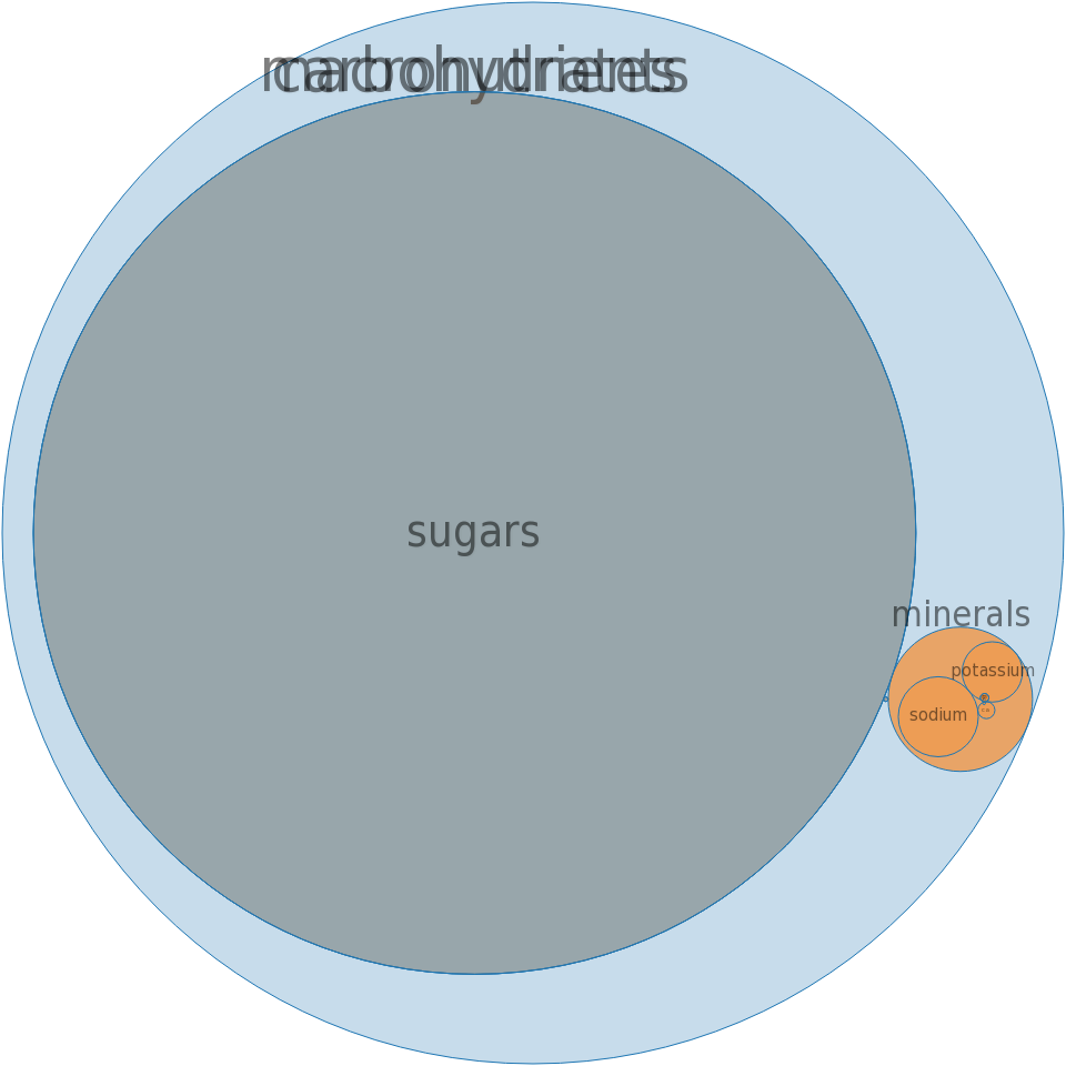 Carbonated beverage, chocolate-flavored soda -all nutrients by relative proportion - including vitamins and minerals