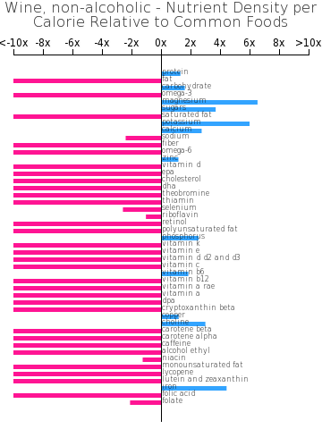Wine, non-alcoholic nutrient composition bar chart