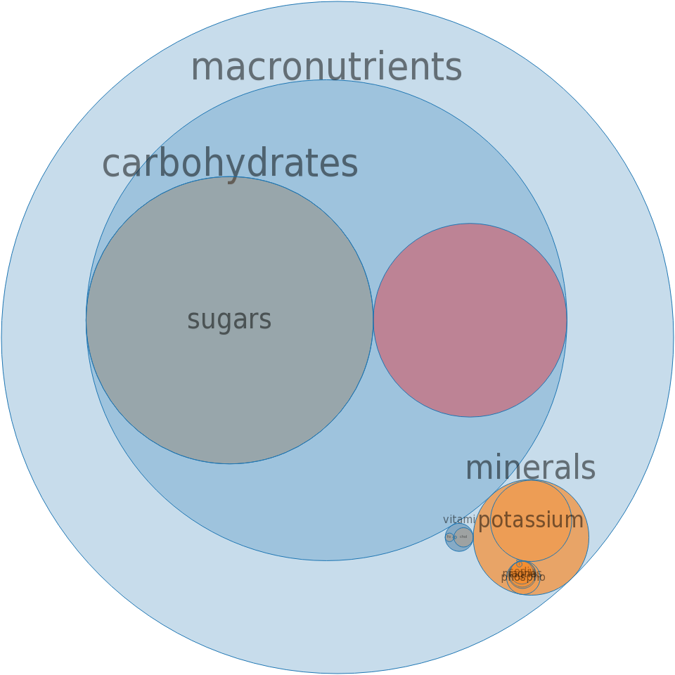 Wine, non-alcoholic -all nutrients by relative proportion - including vitamins and minerals