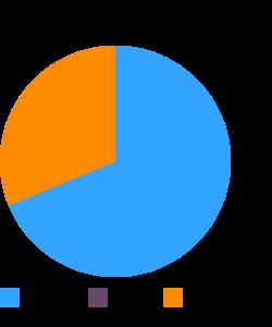 Wine, non-alcoholic macronutrient pie chart