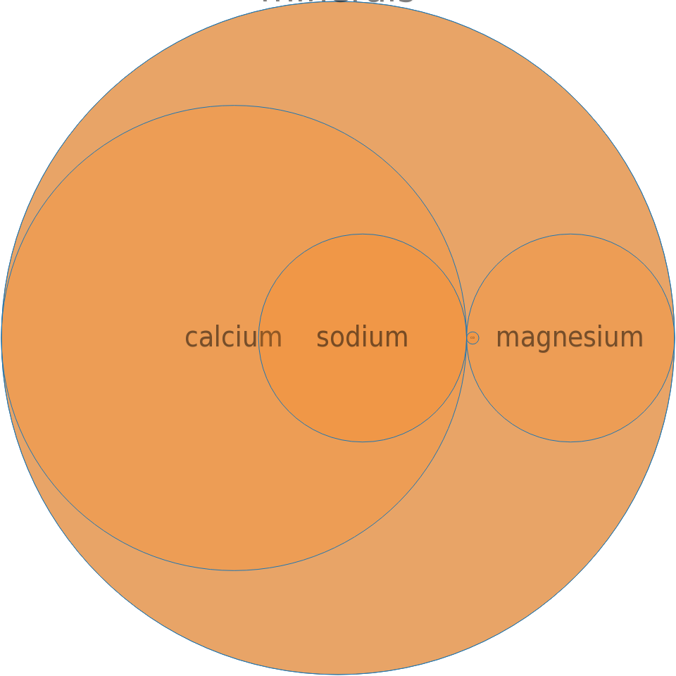 Water, bottled, generic -all nutrients by relative proportion - including vitamins and minerals