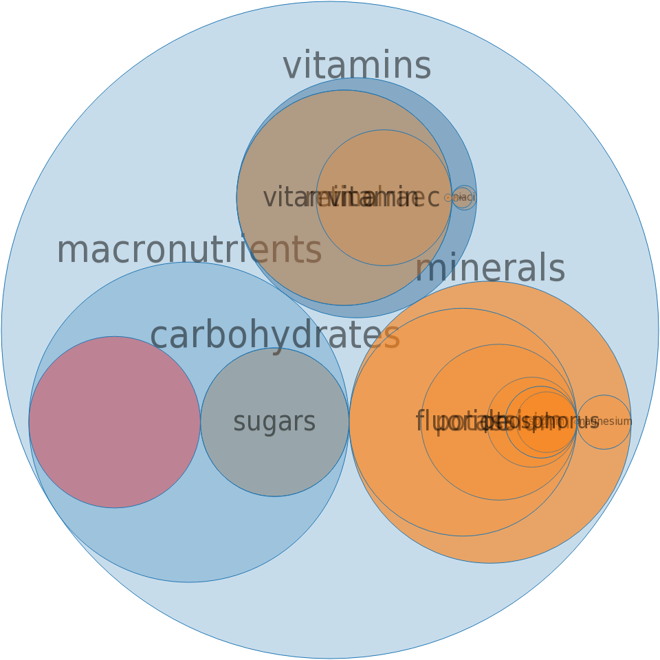 Breakfast type drink, orange flavor, reduced sugar -all nutrients by relative proportion - including vitamins and minerals