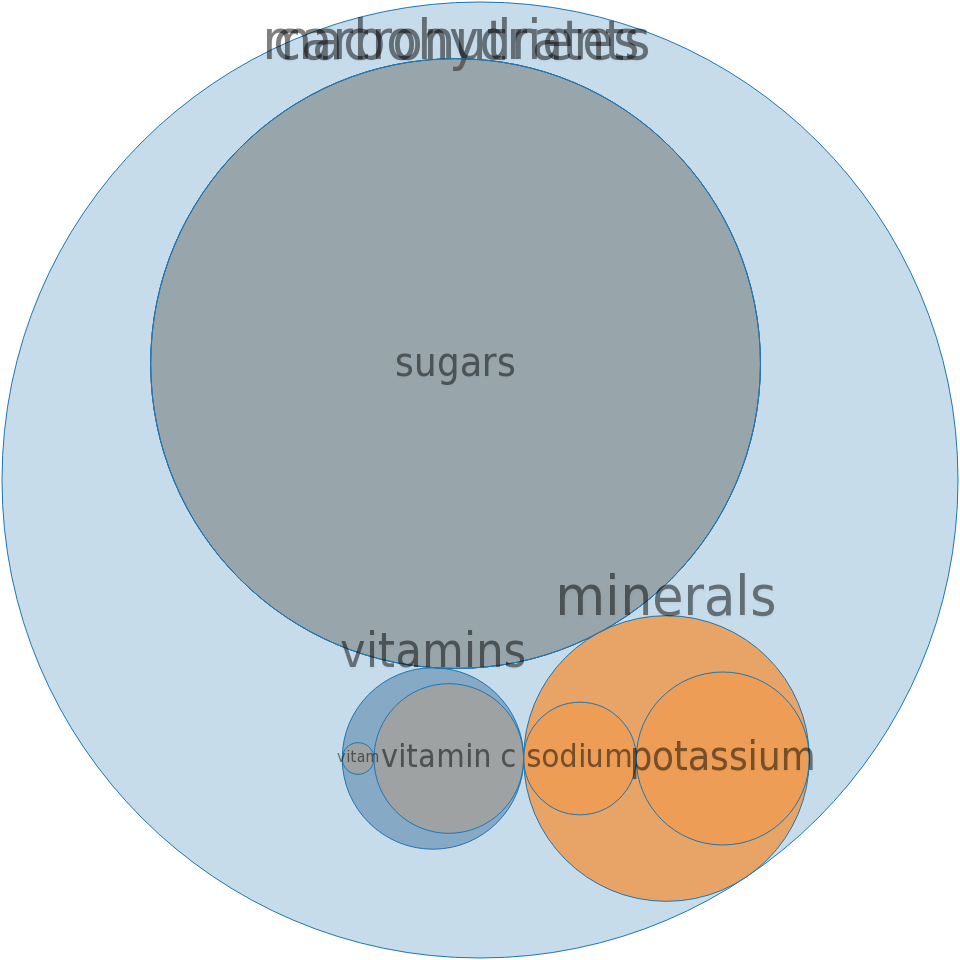 CAMPBELL Soup Company, V8 SPLASH Juice Drinks, Diet Berry Blend -all nutrients by relative proportion - including vitamins and minerals