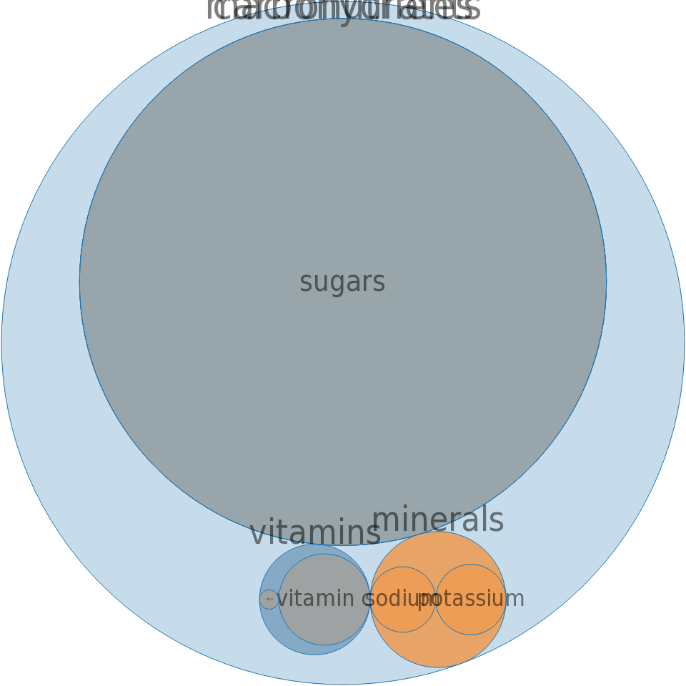 CAMPBELL Soup Company, V8 SPLASH Juice Drinks, Diet Fruit Medley -all nutrients by relative proportion - including vitamins and minerals