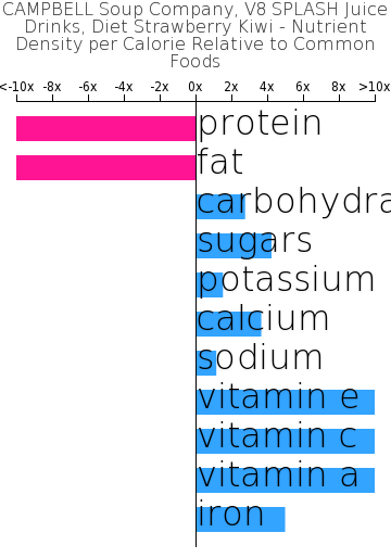 CAMPBELL Soup Company, V8 SPLASH Juice Drinks, Diet Strawberry Kiwi nutrient composition bar chart