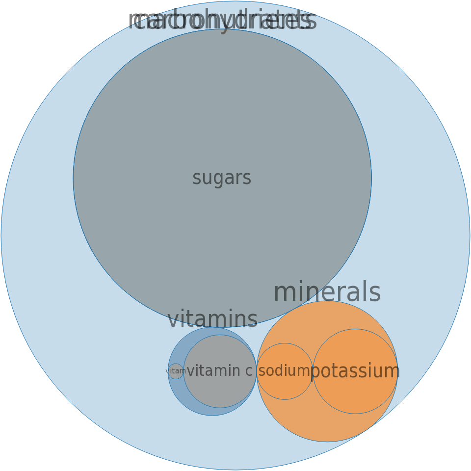 CAMPBELL Soup Company, V8 SPLASH Juice Drinks, Diet Tropical Blend -all nutrients by relative proportion - including vitamins and minerals