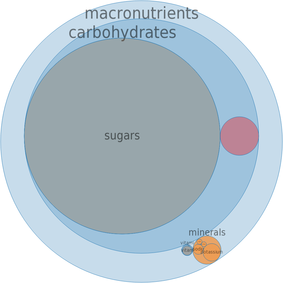 CAMPBELL Soup Company, V8 V. FUSION Juices, Peach Mango -all nutrients by relative proportion - including vitamins and minerals