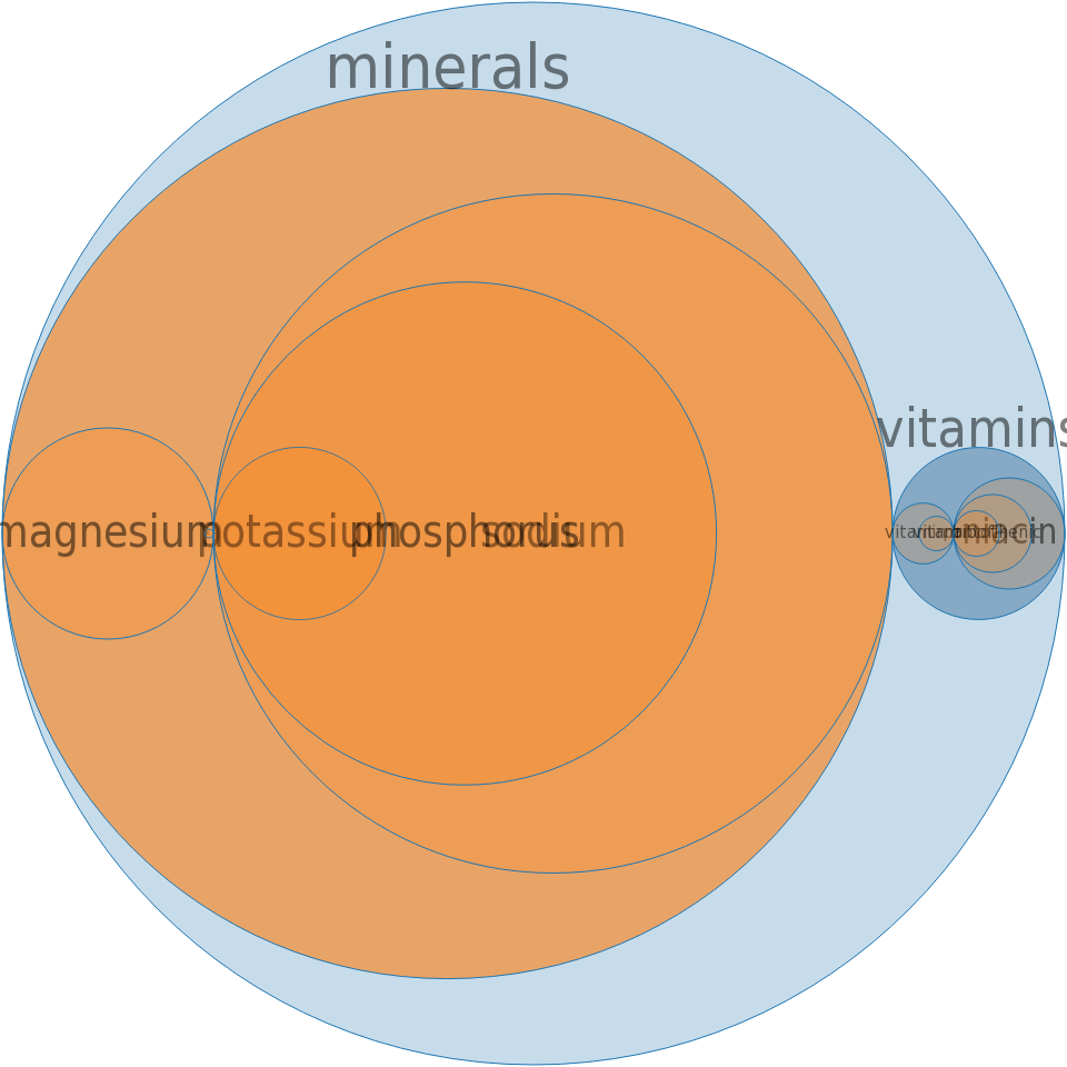Energy drink, AMP, sugar free -all nutrients by relative proportion - including vitamins and minerals