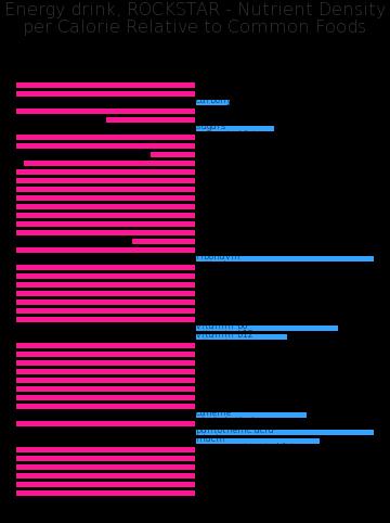 Energy drink, ROCKSTAR nutrient composition bar chart