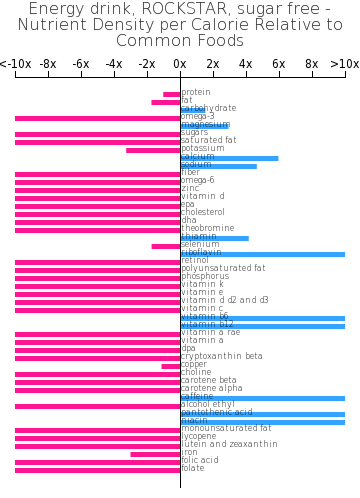 Energy drink, ROCKSTAR, sugar free nutrient composition bar chart