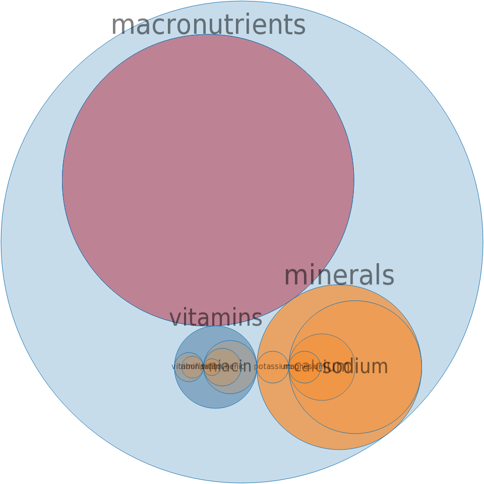 Energy drink, ROCKSTAR, sugar free -all nutrients by relative proportion - including vitamins and minerals
