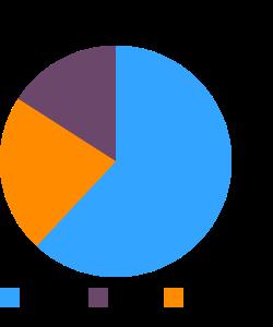 Energy drink, ROCKSTAR, sugar free macronutrient pie chart