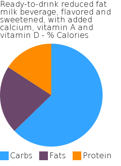 Ready-to-drink reduced fat milk beverage, flavored and sweetened, with added calcium, vitamin A and vitamin D macronutrient pie chart