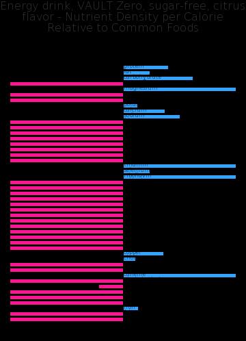 Energy drink, VAULT Zero, sugar-free, citrus flavor nutrient composition bar chart