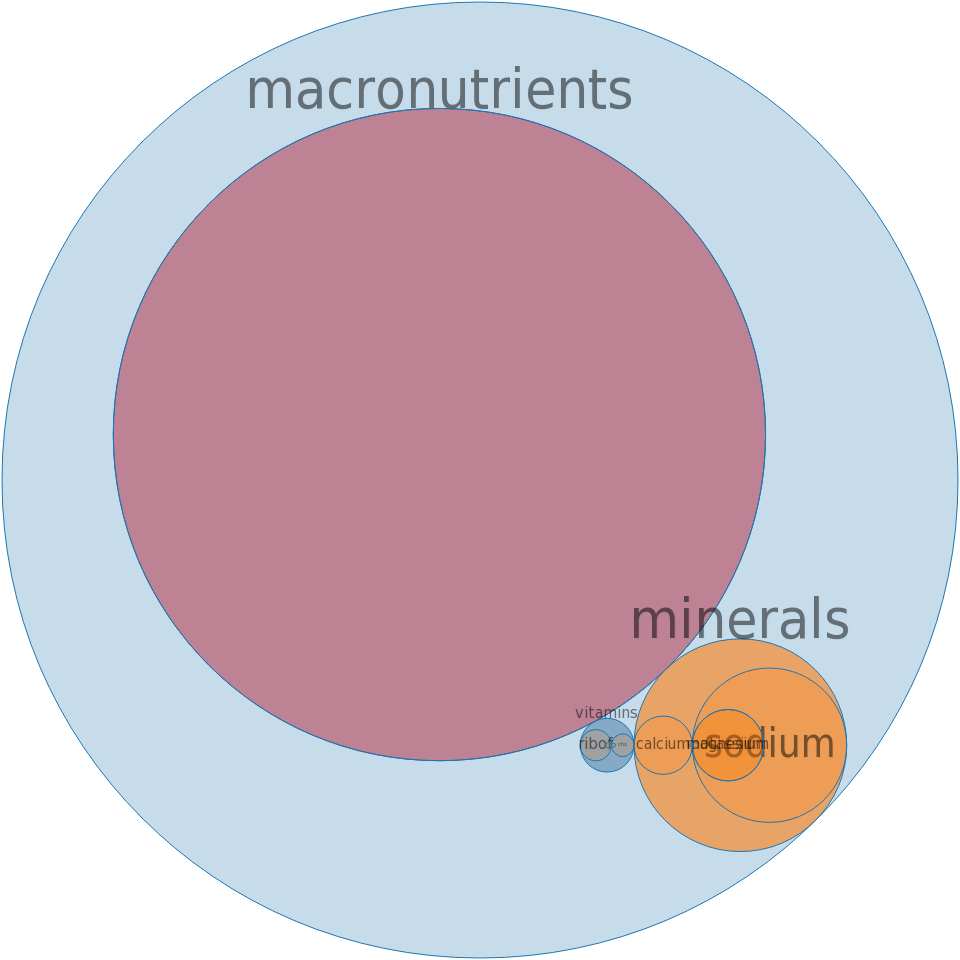 Energy drink, VAULT Zero, sugar-free, citrus flavor -all nutrients by relative proportion - including vitamins and minerals
