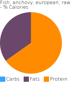 Fish, anchovy, european, raw macronutrient pie chart