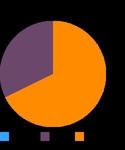Fish, bluefish, raw macronutrient pie chart