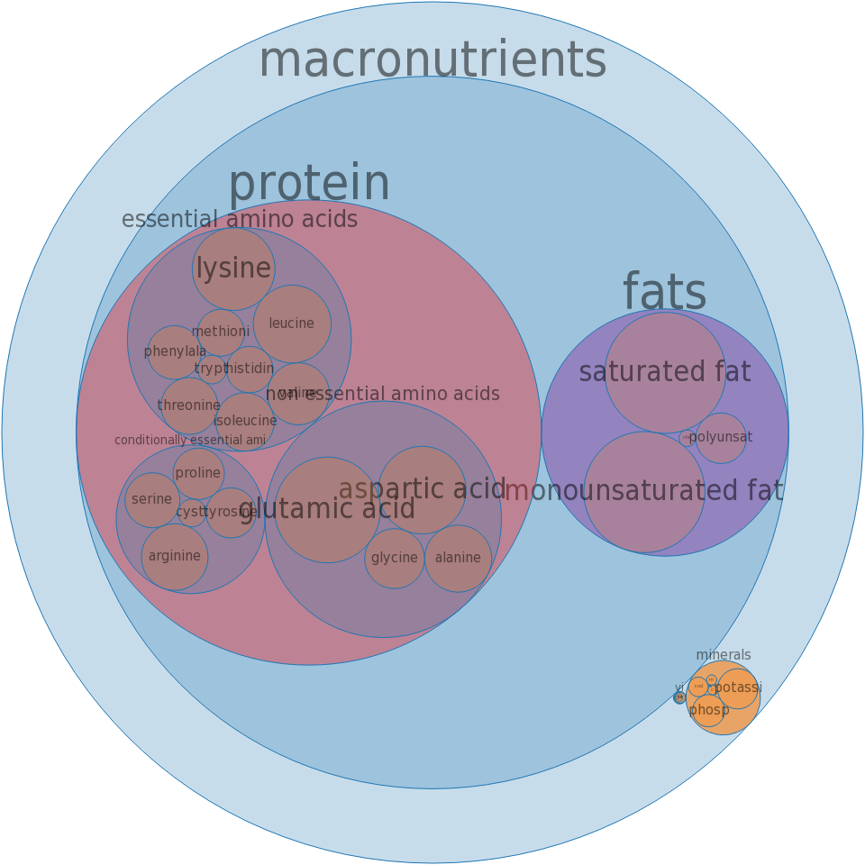 Fish, butterfish, raw -all nutrients by relative proportion - including vitamins and minerals