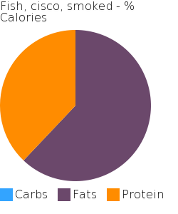 Fish, cisco, smoked macronutrient pie chart