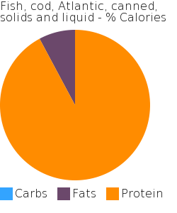 Fish, cod, Atlantic, canned, solids and liquid macronutrient pie chart