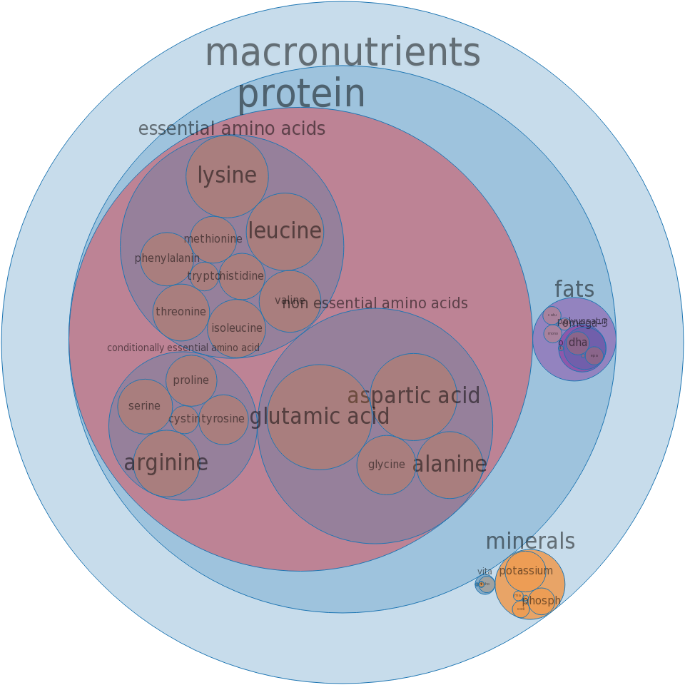 Fish, cod, Pacific, raw -all nutrients by relative proportion - including vitamins and minerals