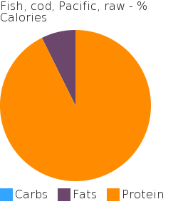 Fish, cod, Pacific, raw macronutrient pie chart