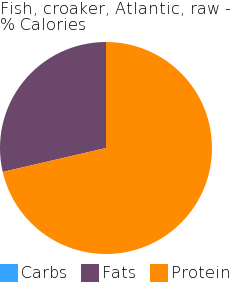 Fish, croaker, Atlantic, raw macronutrient pie chart