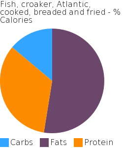 Fish, croaker, Atlantic, cooked, breaded and fried macronutrient pie chart