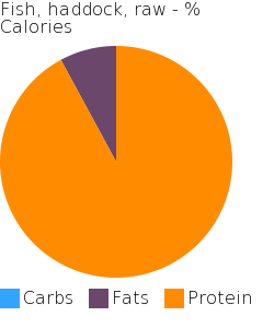 Fish, haddock, raw macronutrient pie chart