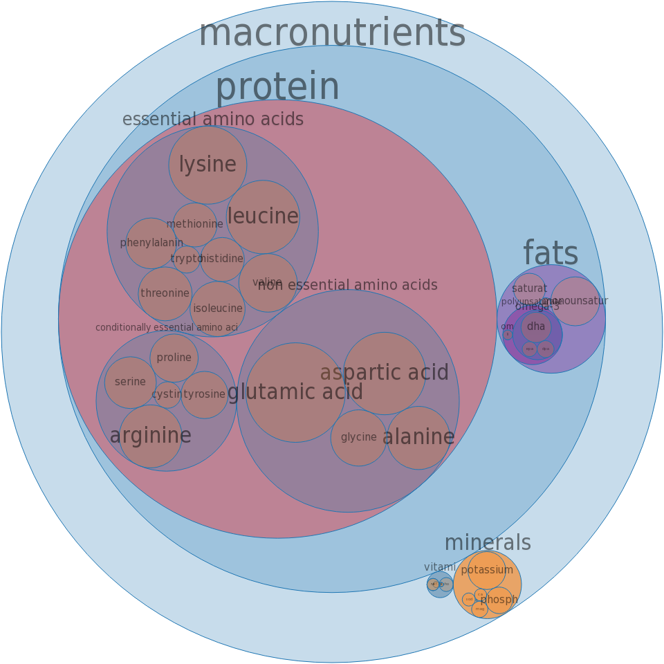 Fish, halibut, Atlantic and Pacific, raw -all nutrients by relative proportion - including vitamins and minerals
