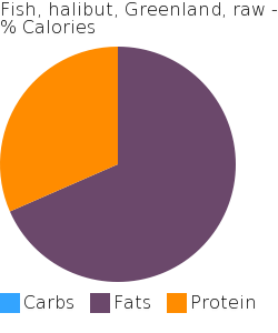 Fish, halibut, Greenland, raw macronutrient pie chart