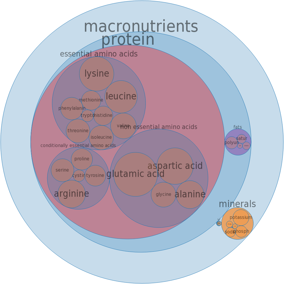 Fish, ling, raw -all nutrients by relative proportion - including vitamins and minerals