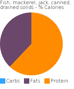 Fish, mackerel, jack, canned, drained solids macronutrient pie chart