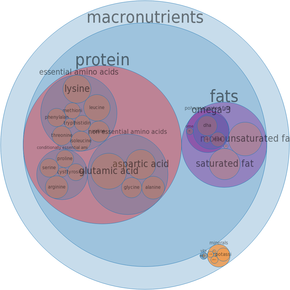 Fish, mackerel, Pacific and jack, mixed species, raw -all nutrients by relative proportion - including vitamins and minerals
