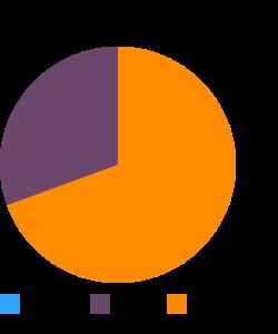 Fish, mullet, striped, raw macronutrient pie chart