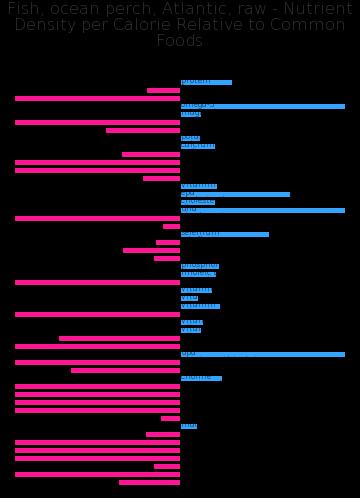 Fish, ocean perch, Atlantic, raw nutrient composition bar chart