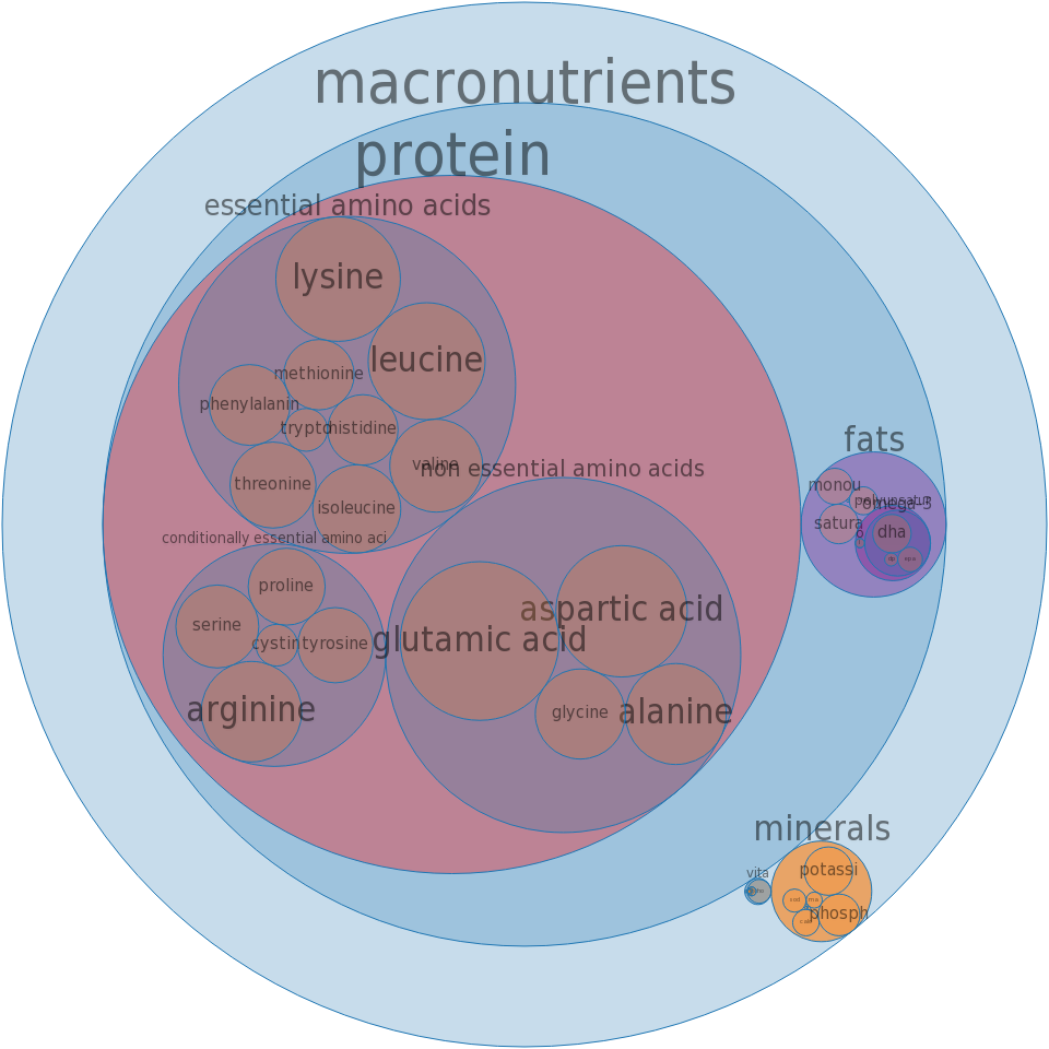 Fish, perch, mixed species, raw -all nutrients by relative proportion - including vitamins and minerals