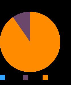 Fish, perch, mixed species, raw macronutrient pie chart
