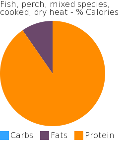 Fish, perch, mixed species, cooked, dry heat macronutrient pie chart