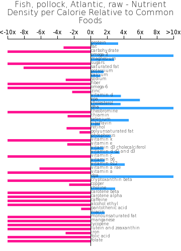 Fish, pollock, Atlantic, raw nutrient composition bar chart