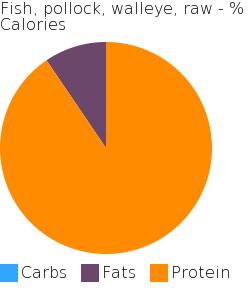 Fish, pollock, walleye, raw macronutrient pie chart