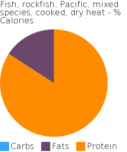 Fish, rockfish, Pacific, mixed species, cooked, dry heat macronutrient pie chart