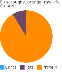 Fish, roughy, orange, raw macronutrient pie chart