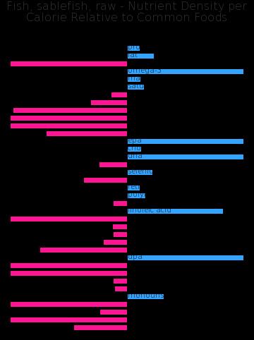 Fish, sablefish, raw nutrient composition bar chart