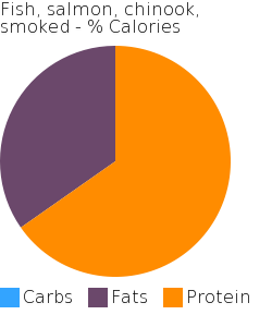 Fish, salmon, chinook, smoked macronutrient pie chart