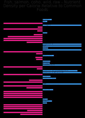 Fish, salmon, coho, wild, raw nutrient composition bar chart