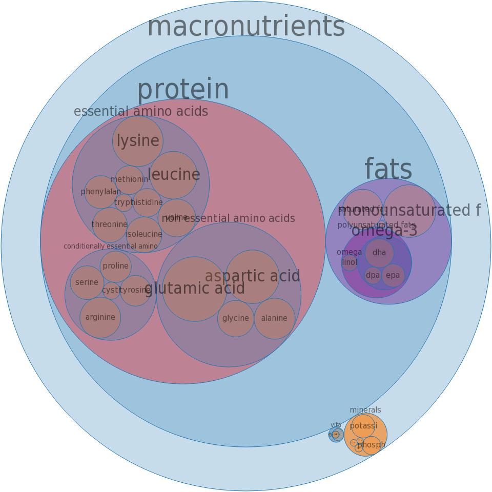 Fish, salmon, coho, wild, raw -all nutrients by relative proportion - including vitamins and minerals