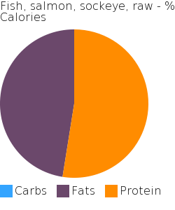 Fish, salmon, sockeye, raw macronutrient pie chart