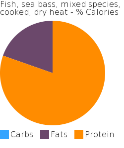 Fish, sea bass, mixed species, cooked, dry heat macronutrient pie chart